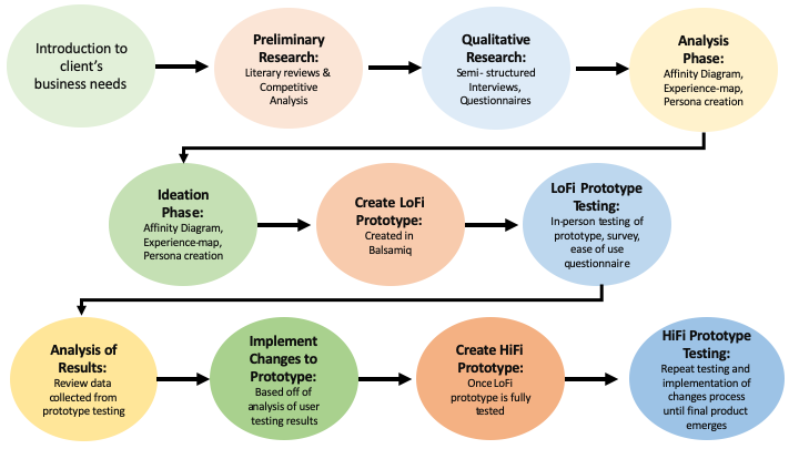Diagram walking through the research process
